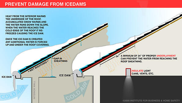 Ice Dams Culture Of Safety