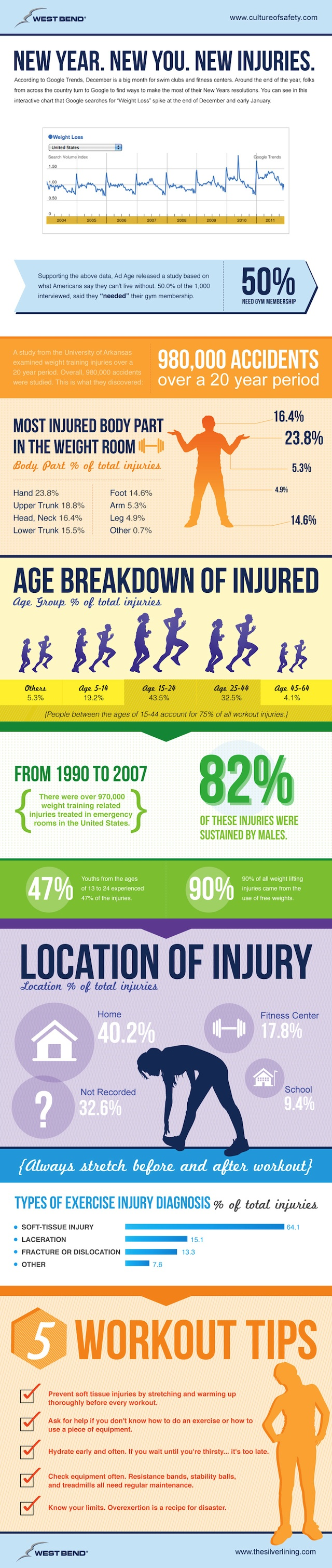 Fitness Injury Infographic
